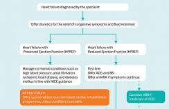 Suggested approach for managing heart failure