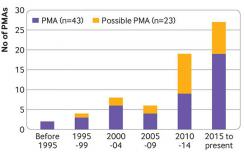 Number of prospective meta-analyses (PMAs) over time