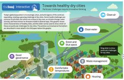 healthy dry cities