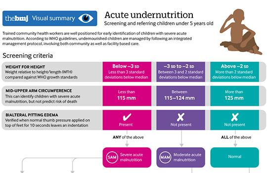 A visual overview of screening and referring children under 5 years old with acute undernutrition