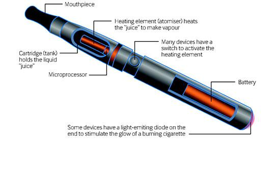 Components of an electronic cigarette