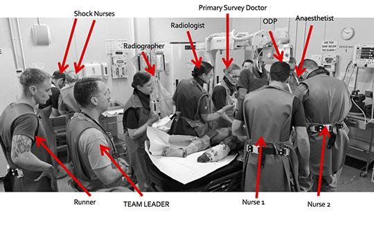 The complex trauma team undertaking the primary survey in a horizontal manner
