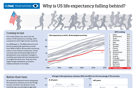 mid life mortality infographic
