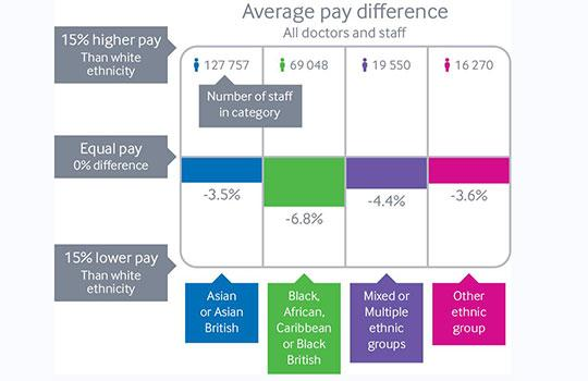 Doctors from ethnic minority backgrounds earn less than white colleagues