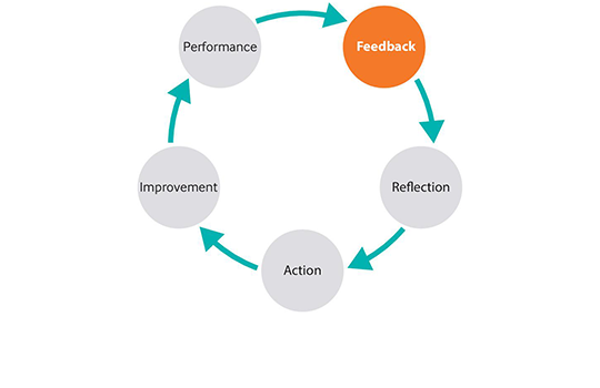 Clinical learning is an ongoing cycle of progress pivoting on feedback
