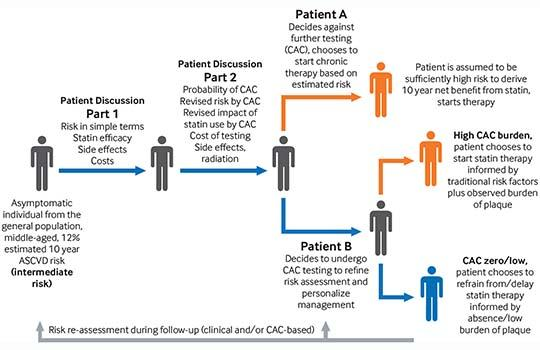 CAC as a decision aid in risk management for primary ASCVD prevention